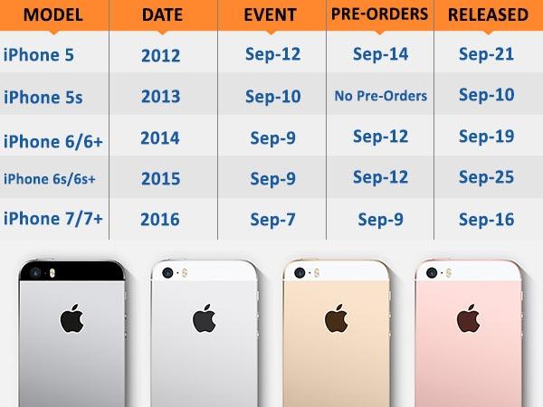 આઈફોન 8 પ્રી-ઓર્ડર સપ્ટેમ્બર 15 થી 22 સપ્ટેમ્બરે શિપમેન્ટ